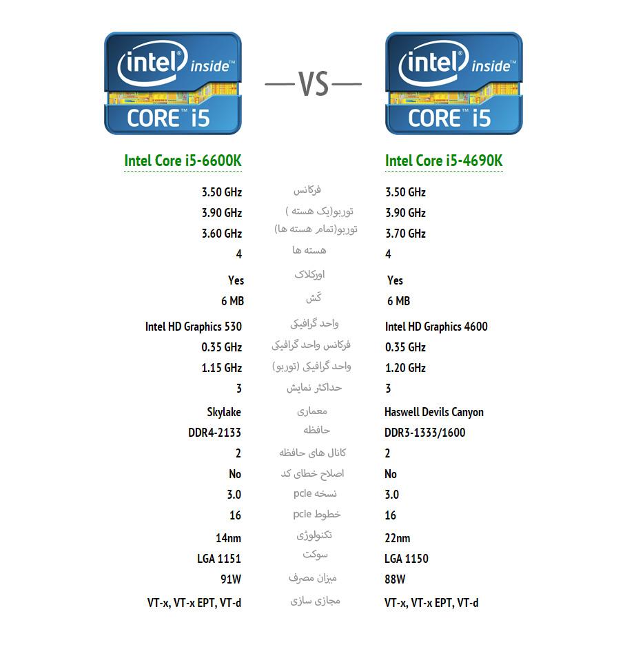 intel-core-i5-4690k-vs-intel-core-i5-6600k
