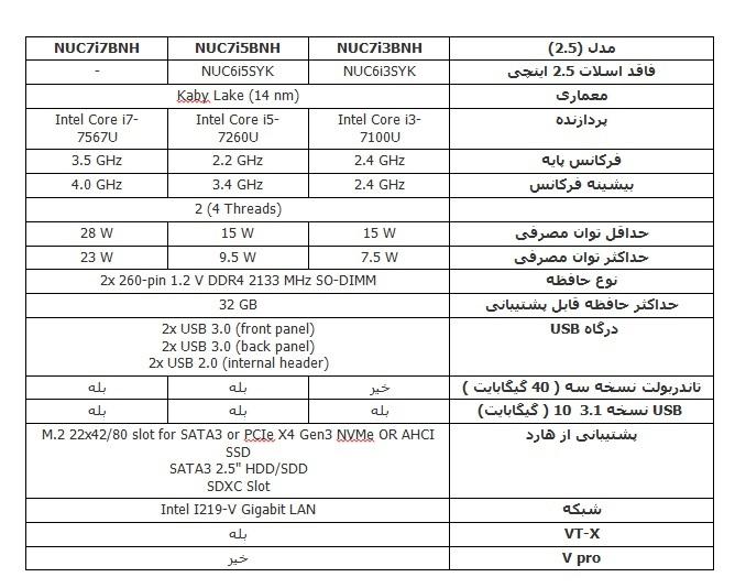 مقایسه نسخه های مختلف نسل هفتم مینی پی سی اینتل