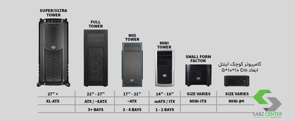 کامپیوتر کوچک در مقایسه با کیس ها و pC با سایز های مختلف